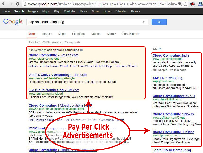 Best Google Adwords For Fashion